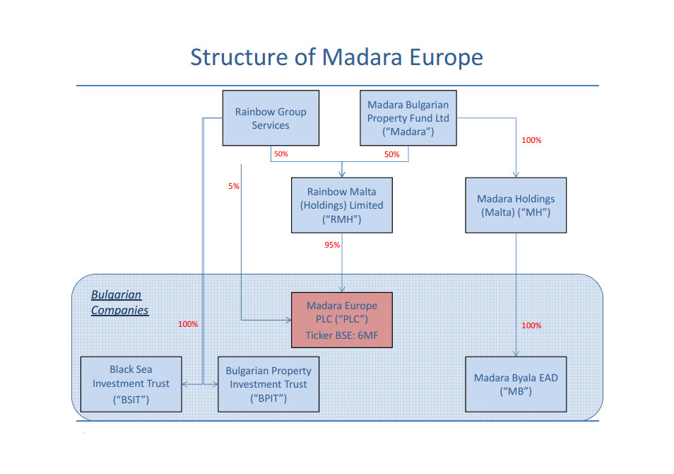 Structure_of_Madara_Europe