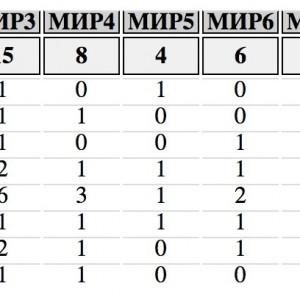 Сега ДПС печели 1 мандат в Кюстендил с 800 гласа. С МИР Чужбина ДПС няма мандат в Кюстендил