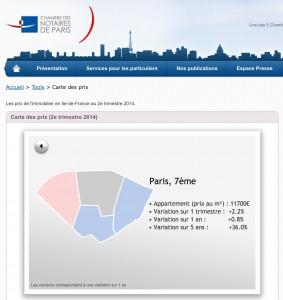 Актуални цени в 7-и квартал в Париж. Информация от сайта на Камарата на нотариусите във Франция.