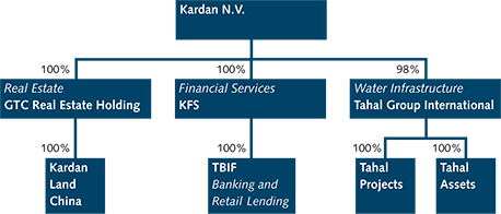 Структура на групата Kardan. Източник: http://www.kardan.com/phoenix.zhtml?c=170444&p=group-structure