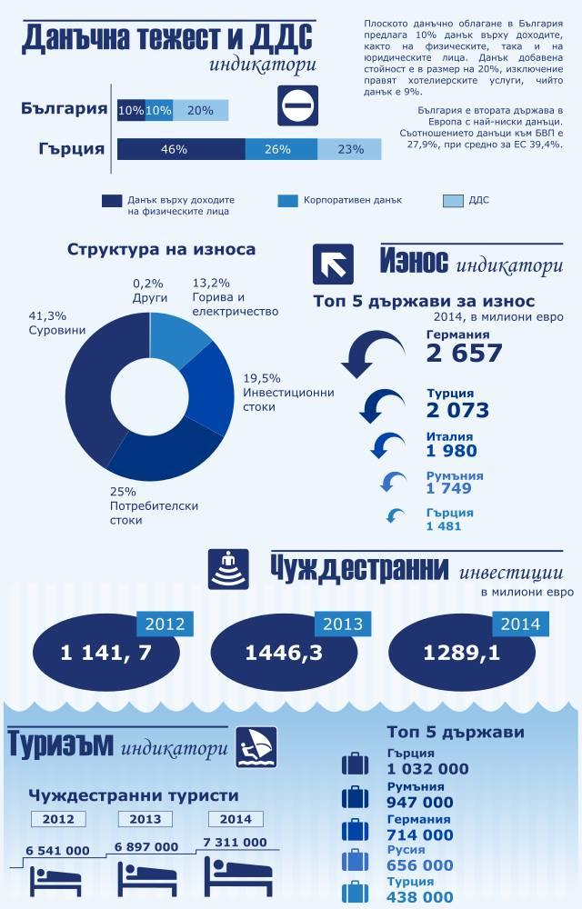Източник: Българска търговско-промишлена палата