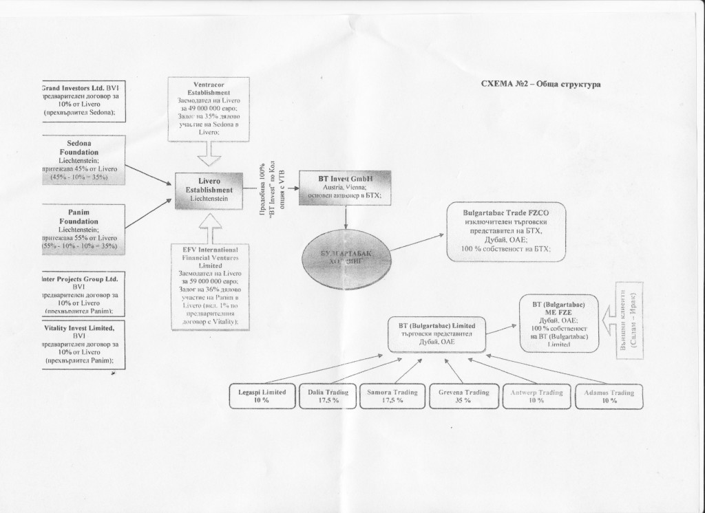 Схемата е предоставена от финансовия журналист Мирослав Иванов. Публикувана първо в неговия блог.