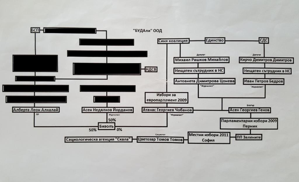 Схемата към разработката на журналисти от Биволъ. Заличени са имена на лица, които не са публични фигури или не са давали съгласие имената им да бъдат оповестявани.